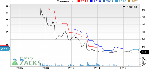 CPI Card Group Inc. Price and Consensus