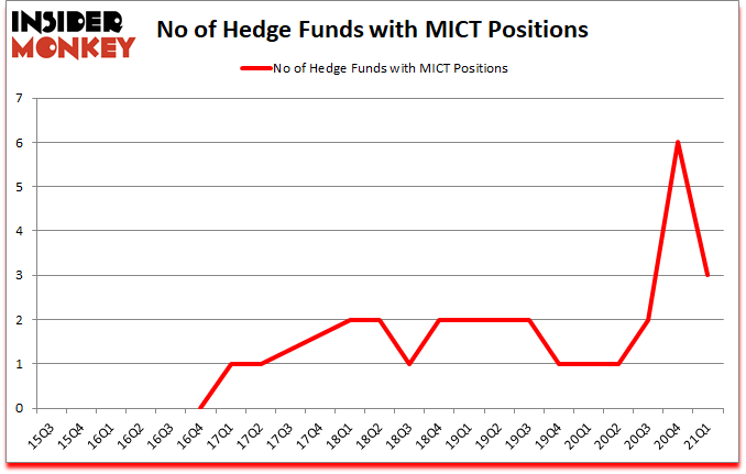 Is MICT A Good Stock To Buy?