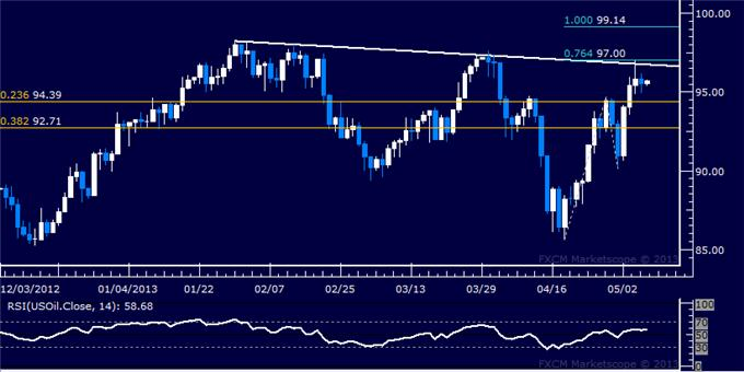 Forex_US_Dollar_and_SP_500_Continue_to_Rise_in_Tandem_body_Picture_8.png, US Dollar and S&P 500 Continue to Rise in Tandem