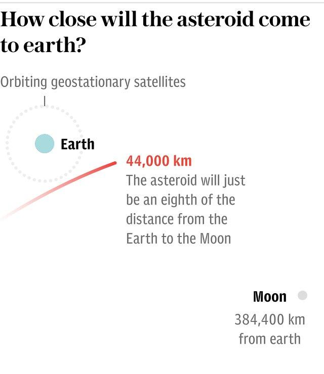 Graphic: How close will the asteroid come to earth?