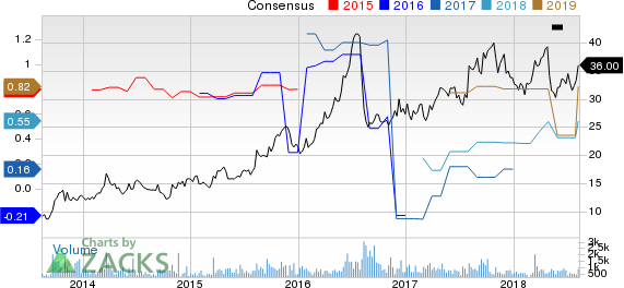 Top Ranked Momentum Stocks to Buy for August 13th