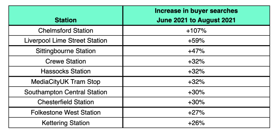 Increase in buyer searches for commuter stations