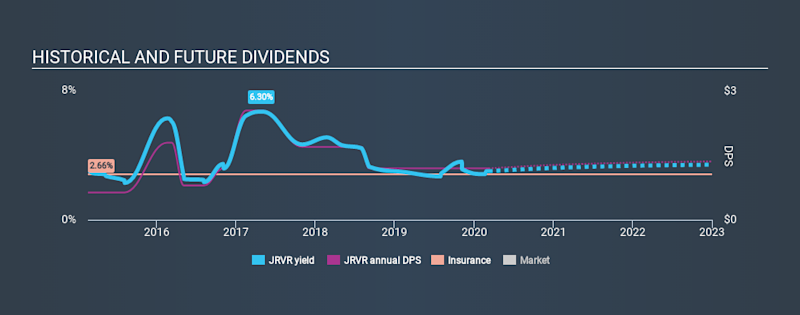 NasdaqGS:JRVR Historical Dividend Yield, March 8th 2020