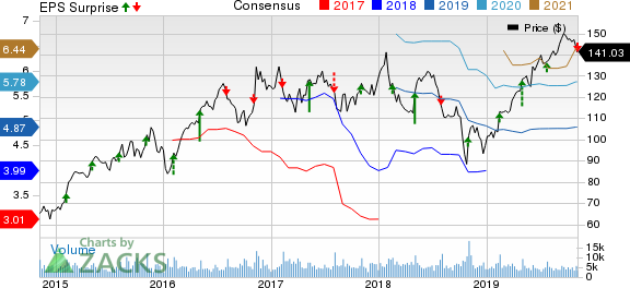 Vulcan Materials Company Price, Consensus and EPS Surprise