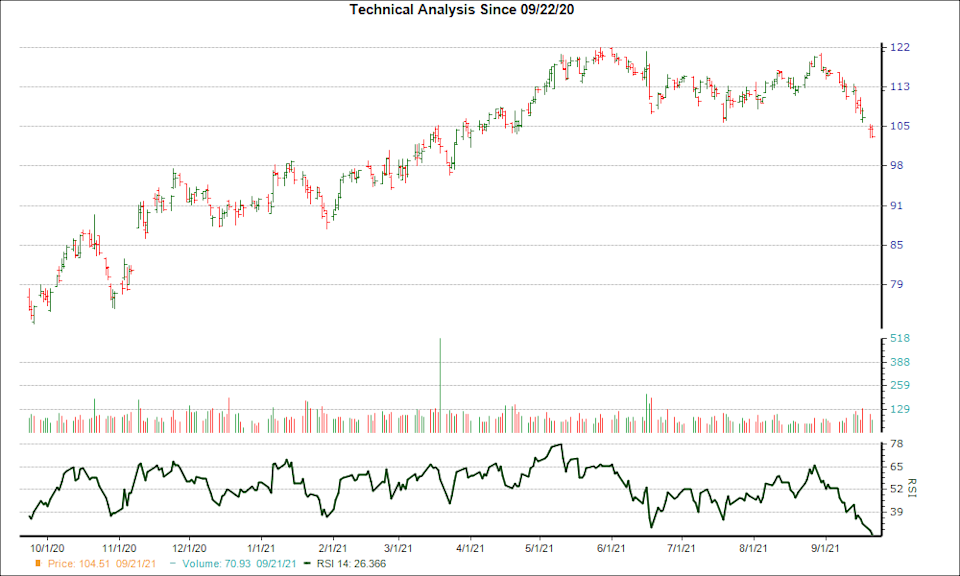 3-month RSI Chart for NTRS