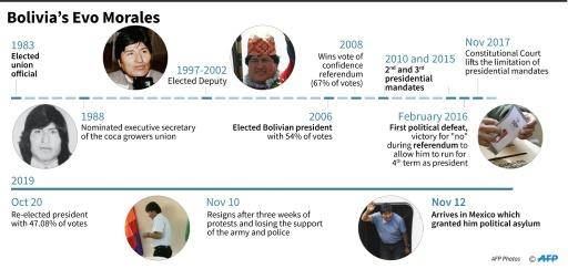 Key dates in the life of former Bolivian president Evo Morales