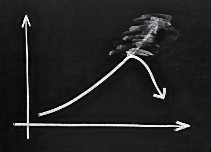 A chart drawn on a chalkboard showing a steady increase and a sudden decline.