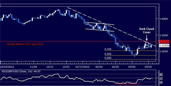 Forex_GBPUSD_Technical_Analysis_03.29.2013_body_Picture_5.png, GBP/USD Technical Analysis 03.29.2013