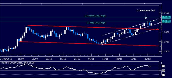 Forex_Analysis_EURUSD_Classic_Technical_Report_12.24.2012_body_Picture_1.png, Forex Analysis: EUR/USD Classic Technical Report 12.24.2012
