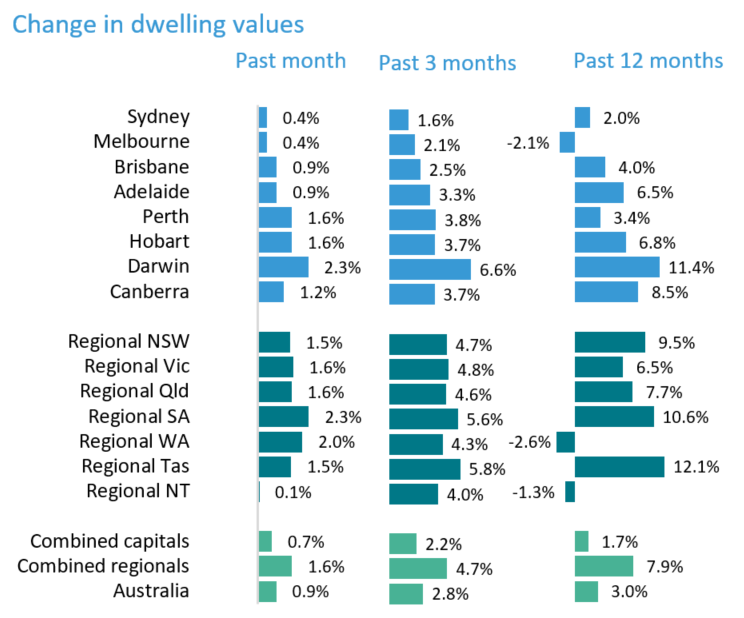 Changes in dwelling values as at 31 January 2021. (Source: CoreLogic)