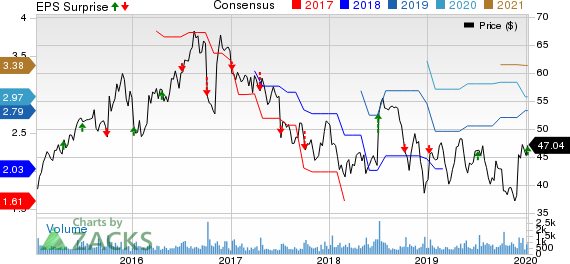 AZZ Inc. Price, Consensus and EPS Surprise