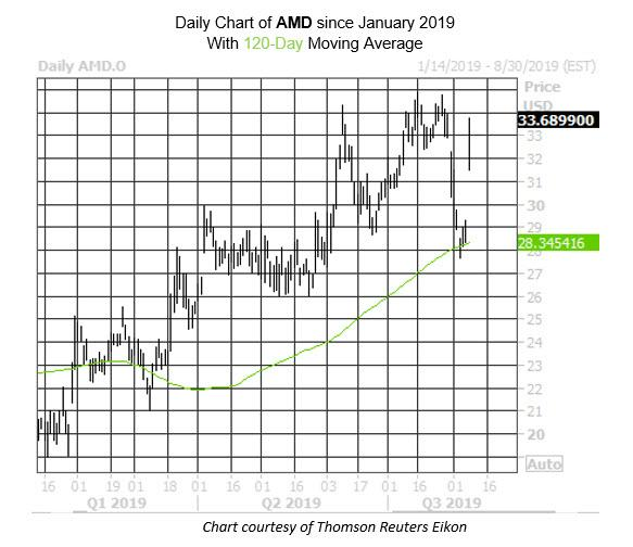 Daily Stock Chart AMD