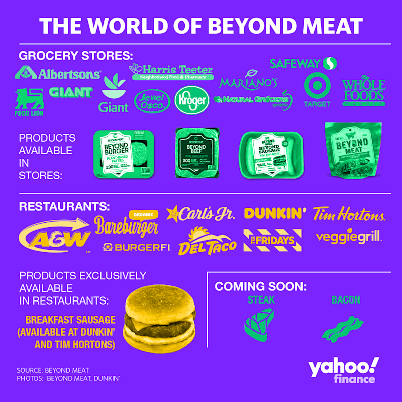 Where you can find Beyond Meat in the U.S.