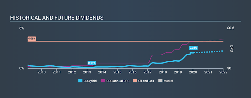 NYSE:COG Historical Dividend Yield, January 19th 2020