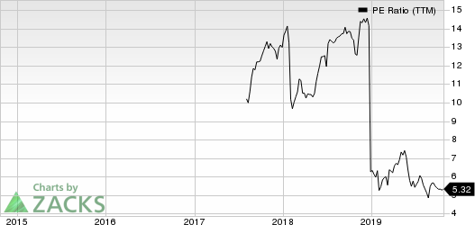 Dell Technologies Inc. PE Ratio (TTM)