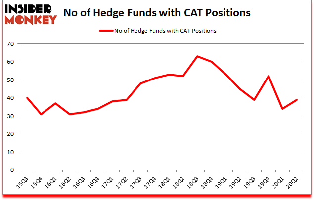 Is CAT A Good Stock To Buy?