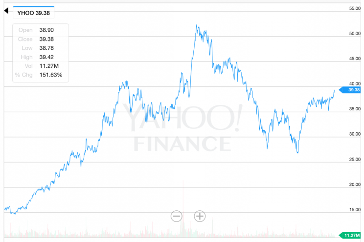 Yahoo stock during Marissa Mayer's CEO tenure