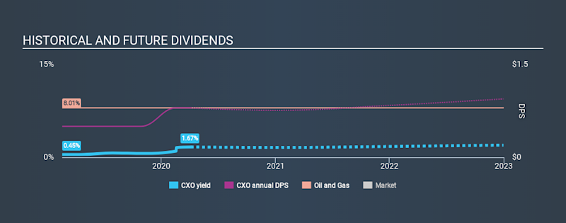 NYSE:CXO Historical Dividend Yield April 5th 2020