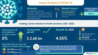 Technavio announces its latest market research report titled North America Folding Cardboard Market by End User and Geography - Forecast and Analysis 2021-2025