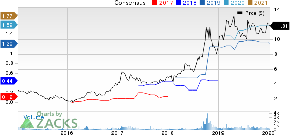 North American Construction Group Ltd. Price and Consensus