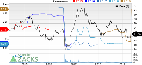 Geo Group Inc (The) Price and Consensus