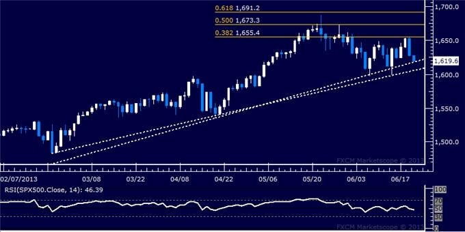 Forex_US_Dollar_Erases_Half_of_Latest_Down_Trend_After_FOMC_body_Picture_6.png, US Dollar Erases Half of Latest Down Trend After FOMC