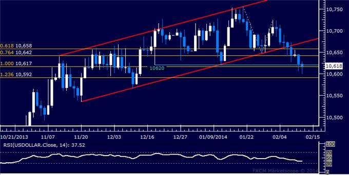 Forex_Dollar_Inching_Below_Key_Support_SPX_500_at_Familiar_Resistance_body_Picture_5.png, Dollar Inching Below Key Support, SPX 500 at Familiar Resistance