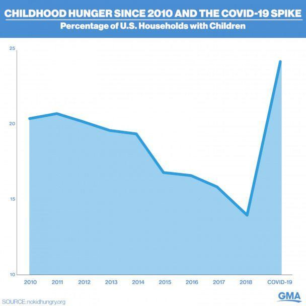Childhood hunger since 2010 and the COVID-19 spike (GMA)
