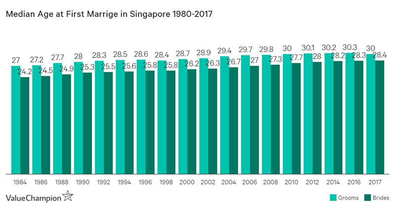 Median age at first marriage has been gradually increasing over the past few decades in Singapore