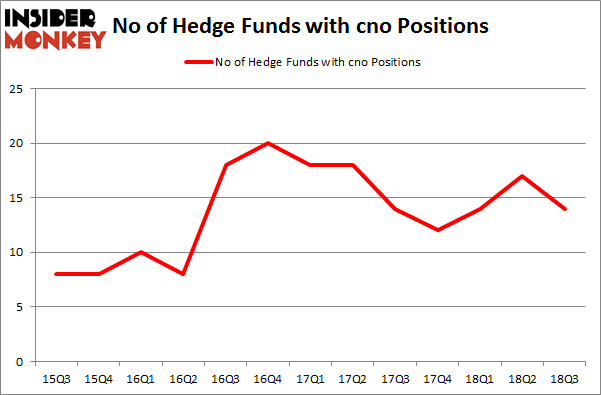No of Hedge Funds with CNO Positions