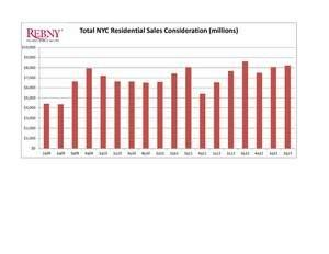 NYC's Single Family Homes See Largest Boost Since Recession as Real Estate Recovery Continues