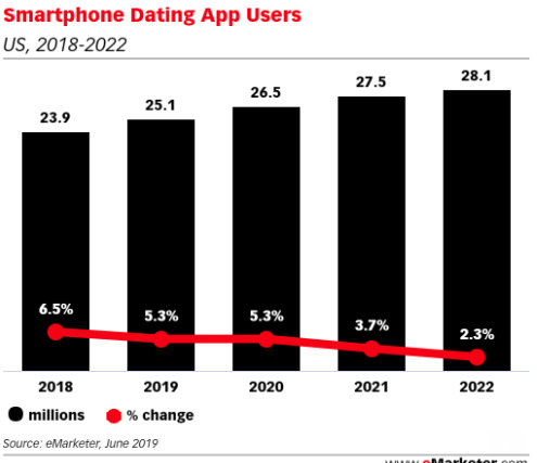 Smartphone Dating App Users