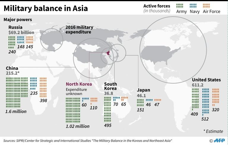 Graphic on armed forces personnel and military expenditure of major powers in northeast Asia
