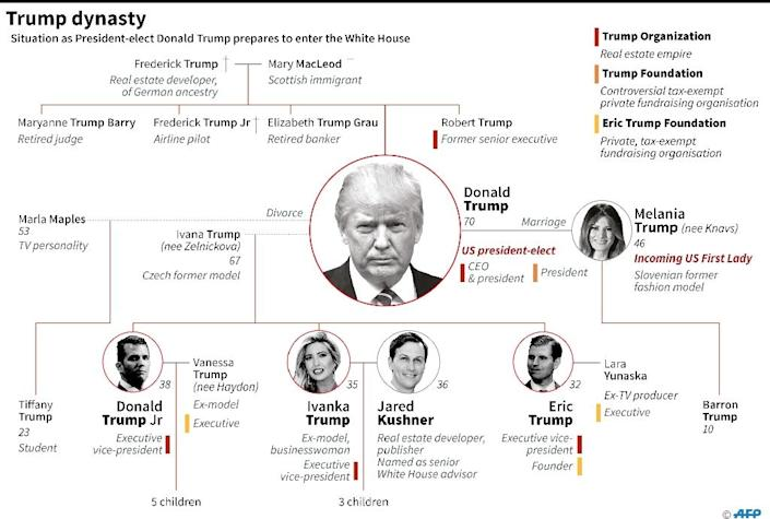Donald Trump's family and their current business and financial ties to the US president-elect (AFP Photo/AFP )