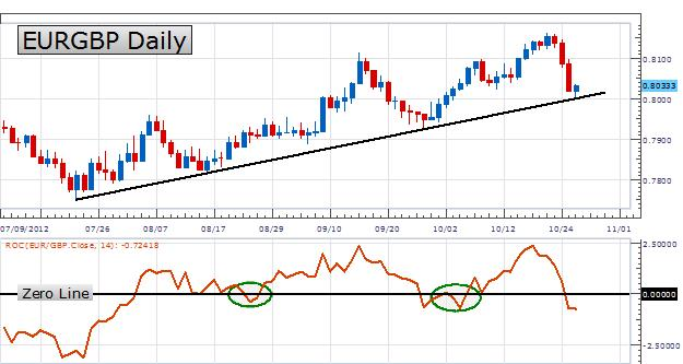 LEARN_FOREX_-_Trading_the_Rate_of_Change_Indicator_body_Picture_1.png, LEARN FOREX - Trading the Rate of Change Indicator