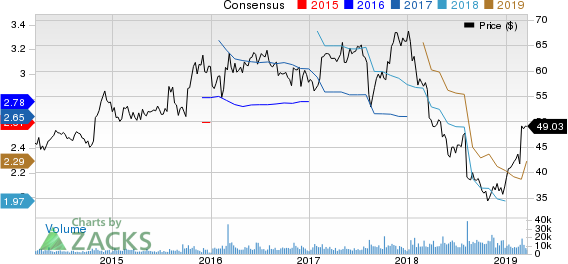 DENTSPLY SIRONA Inc. Price and Consensus