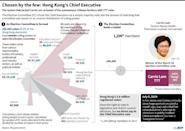 Graphic on how Carrie Lam became Hong Kong's leader with 777 votes from its carefully constructed Election Committee