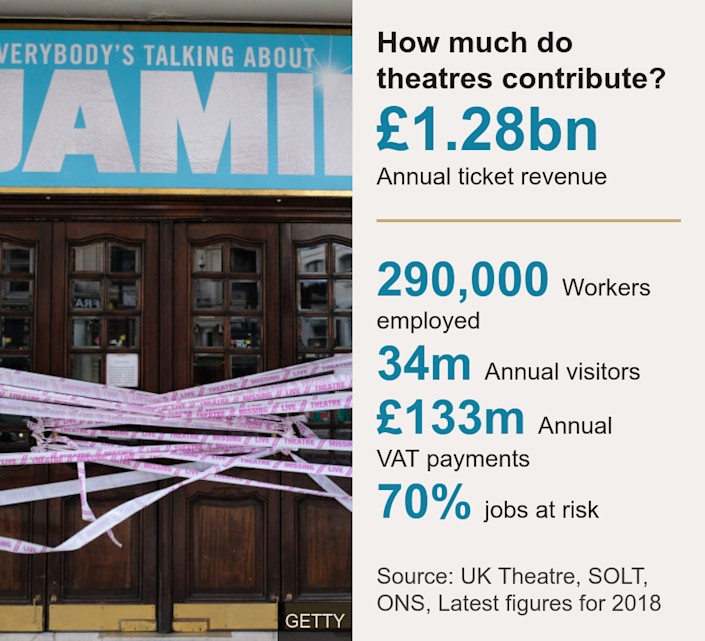 How much do theatres contribute?. [ £1.28bn Annual ticket revenue ] [ 290,000 Workers employed ],[ 34m Annual visitors ],[ £133m Annual VAT payments ],[ 70% Jobs at risk ], Source: Source: UK Theatre, SOLT, ONS, Latest figures for 2018, Image: Theatre closed because of the Covid-19 pandemic