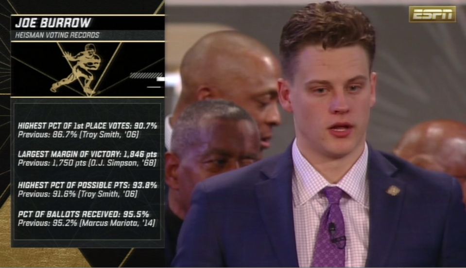 All the records Joe Burrow broke in the Heisman voting. (via ESPN)