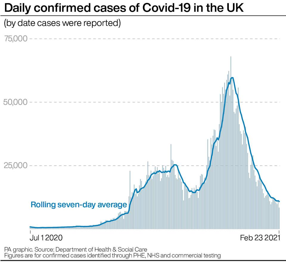 Daily confirmed cases of Covid-19 in the UK. See story HEALTH Coronavirus. Infographic PA Graphics. An editable version of this graphic is available if required. Please contact graphics@pamediagroup.com.