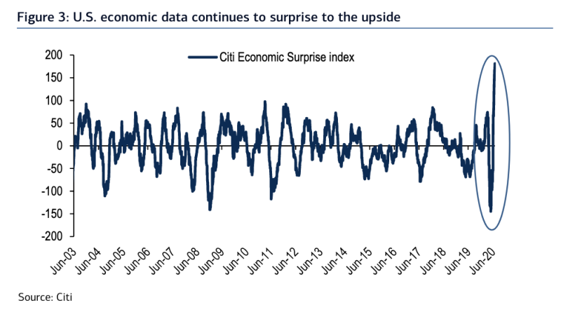Economic data has been better than expectations at the highest rate on record, a sign that corporate results may also surprise to the upside in the second half of the year. (Source: Bank of America Global Research)