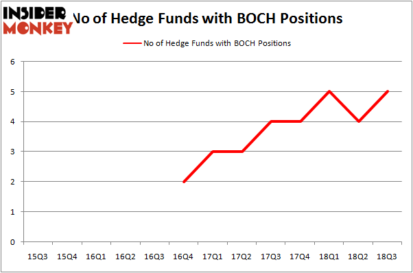 No of Hedge Funds With BOCH Positions