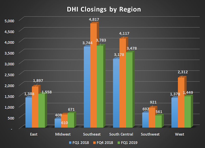 Bar chart of D.R. Horton closings by region for FQ1 2018, FQ4 2018, and FQ1 2019; shows year-over-year gains, but large sequential declines