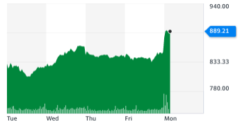 JD Sports jumped on Monday (11 January). Chart: Yahoo Finance UK
