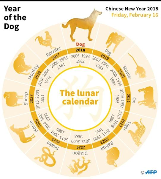Graphic showing the 12 animals of the Chinese zodiac. The Year of the Dog starts on February 16