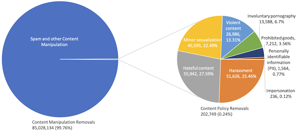 Chart showing that content removal on reddit was largely spam.