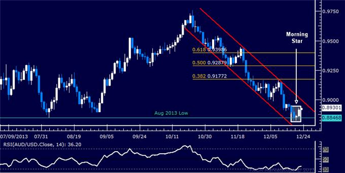 dailyclassics_aud-usd_body_Picture_10.png, AUD/USD Technical Analysis – Holding Long Position