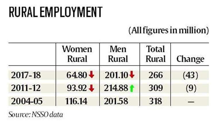 india unemployment, unemployment data, nsso unemployment data, nsso job survey, male workfore, male jobs, male vs female jobs, male unemplyment, unemployment in india, rural unemployment, latest news, indian express