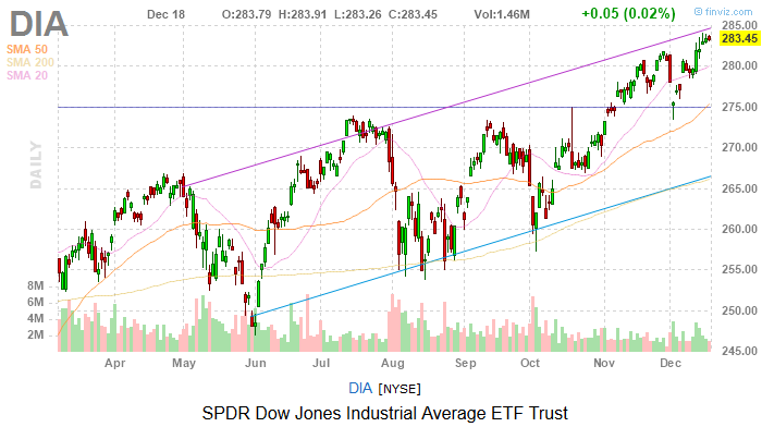 Dow Jones Today: Stocks Took a Pre-Holiday Breather