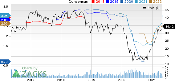 Great Western Bancorp, Inc. Price and Consensus